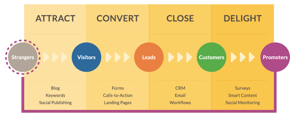 Hubspot-Funnel-Inbound-Marketing