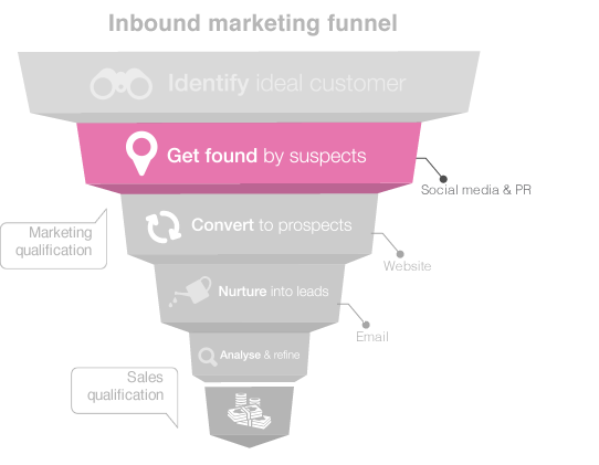 getFoundBySuspects inbound marketing